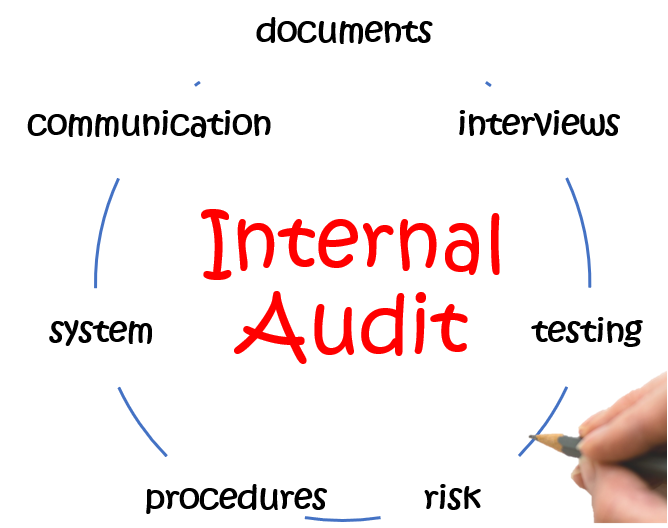 internal auditing and controls In an effective internal control system, these five coso components work   board of directors and audit committee management's philosophy.